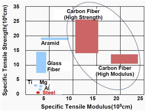 Specific Tensile Modulus and Specific Tensile Strength
