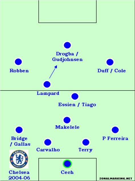 Teams of the Decade #13: Chelsea 2004-06 | Zonal Marking