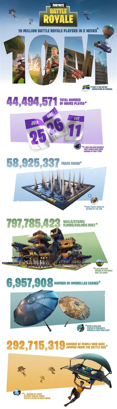 Over 292 Million Players Have Jumped From the Battle Bus
